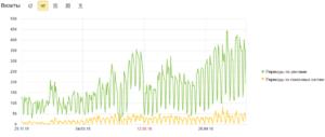 График результатов рекламы в Яндекс Директе