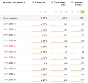 Пример настройки Яндекс Директа