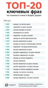 Самые дорогие фразы в Яндекс Директе